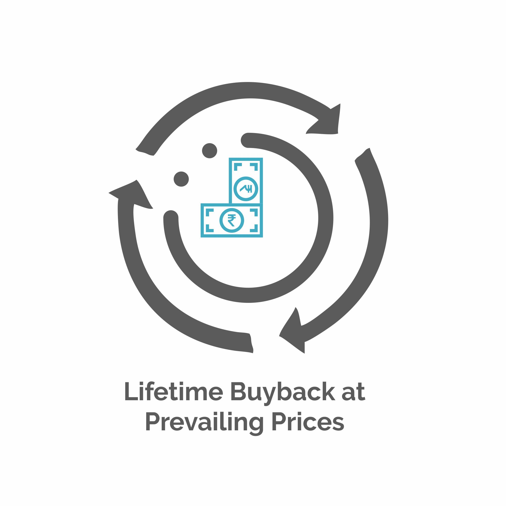 Lifetime Buyback at Prevailing Prices